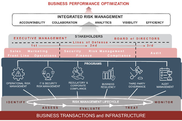 Business Performance Optimization